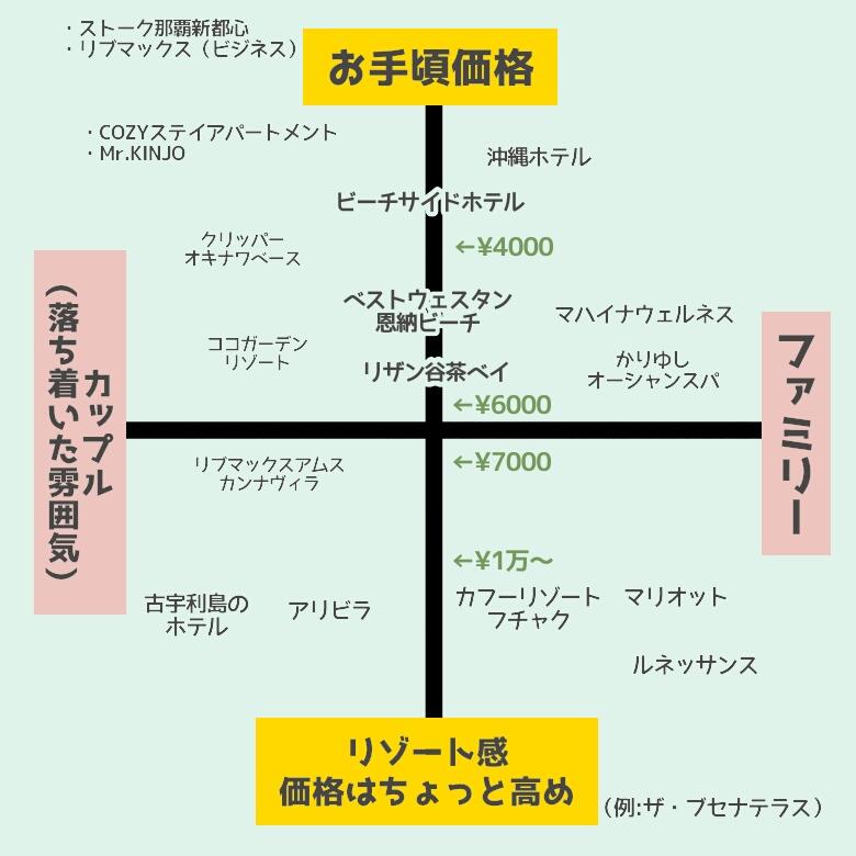 沖縄のホテルの分布図