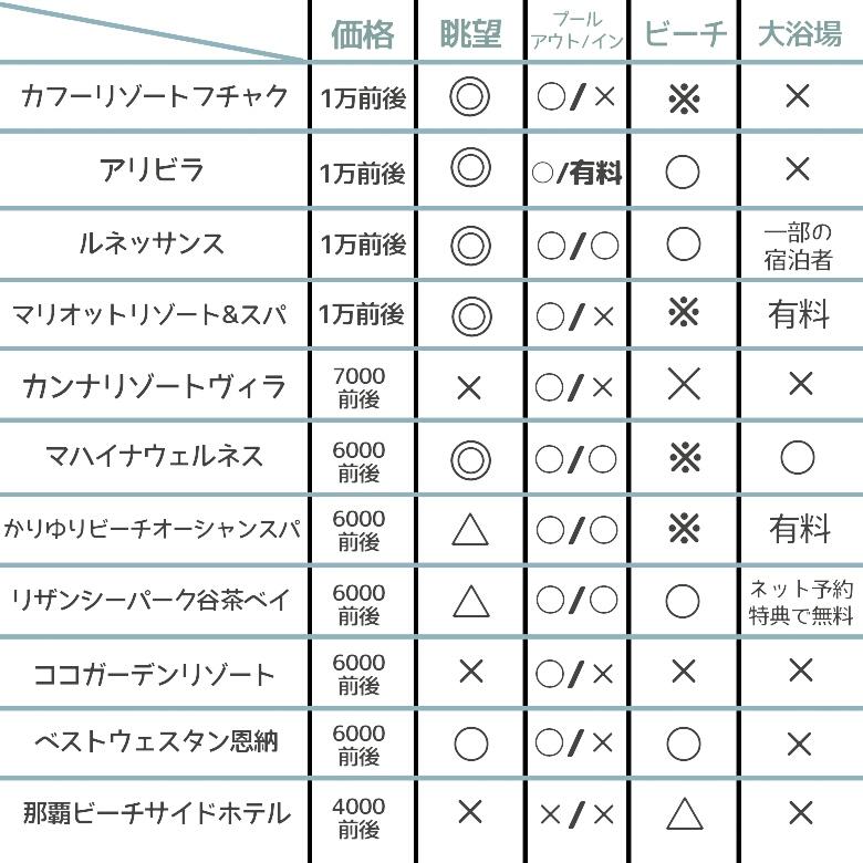 沖縄のホテルのミニ情報のまとめ表