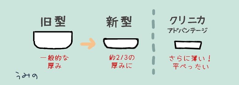 《イラスト》歯ブラシヘッドの厚み比較イメージ