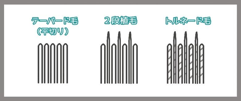 《イラスト》ピーディーアールの毛先の種類